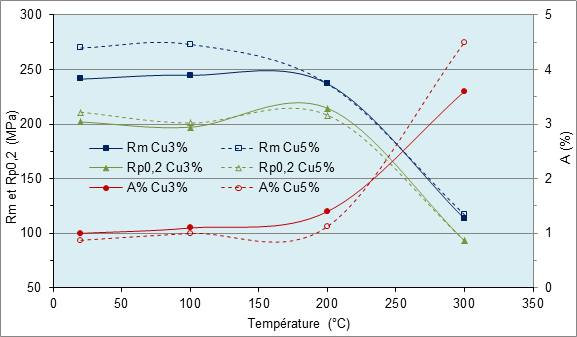 Evolution des caractéristiques mécaniques à chaud AlSi9Cu3 et AlSi9Cu5.