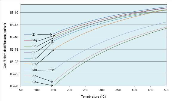 Evolution du coefficient de diffusion des éléments avec la température.