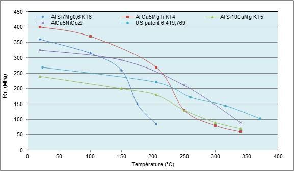 Rm fonction de la température des alliages aluminium en fonderie.