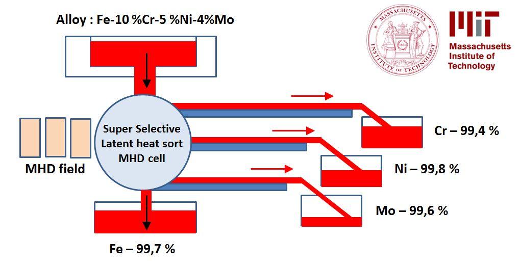 Système MDH pour le recyclage de la matière métallique.