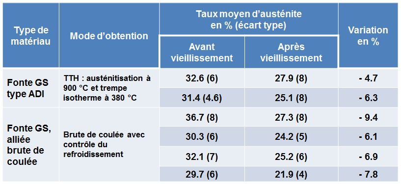 Variation de l'austenite après vieillissement de la fonte GS type ADI et de la fonte brute de coulée