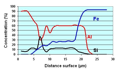 Analyse des composés intermétalliques en surface de moule.