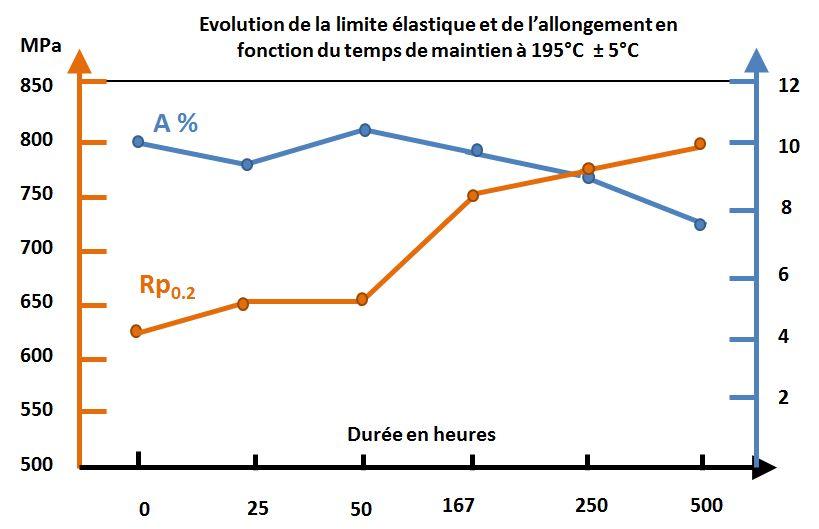 Evolution limite élastique et allongement fonction du durée de maintien à chaud.