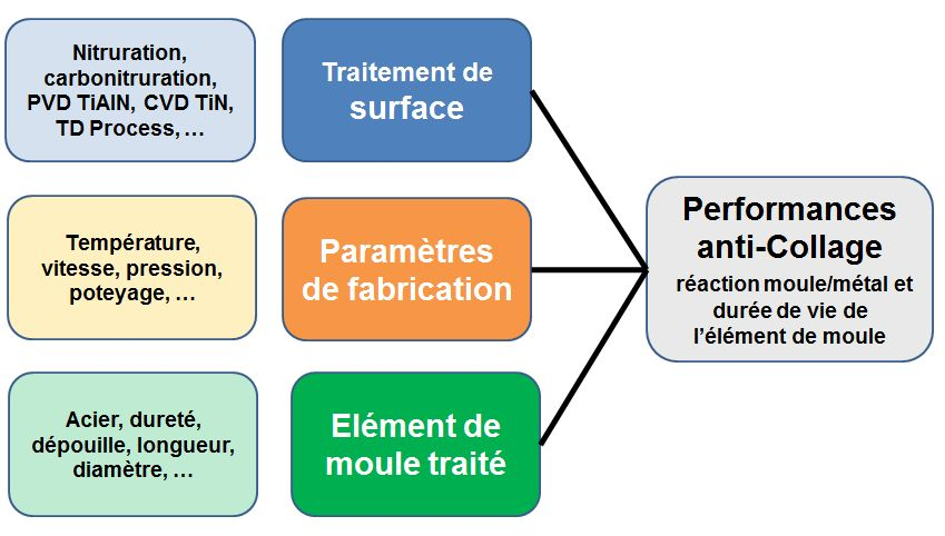 Performances des traitements de surface.