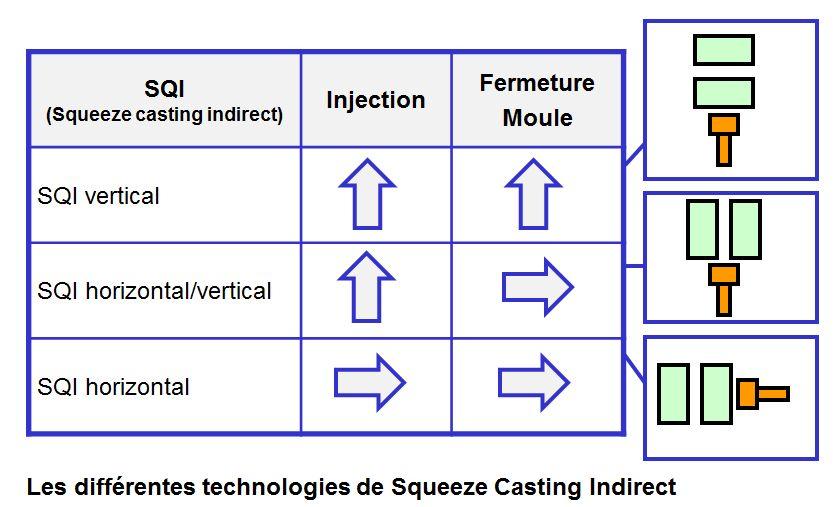 Les technologies de squeeze casting indirect.